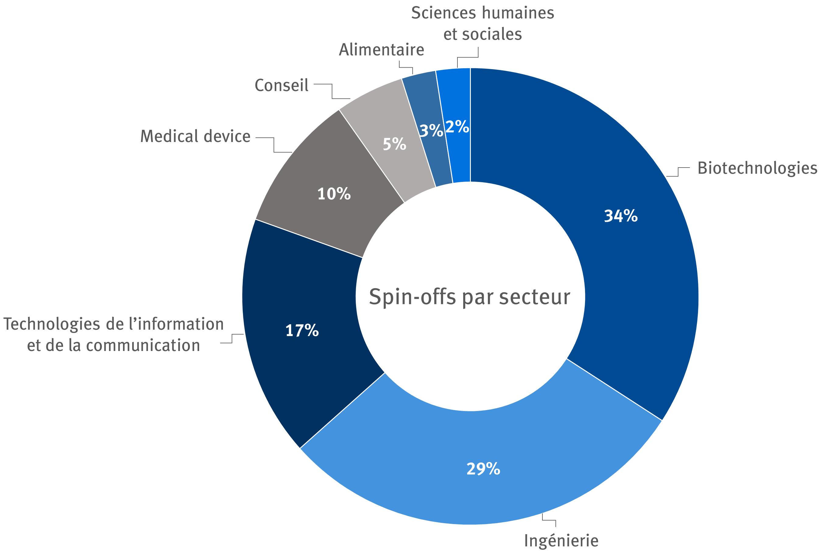 Répartition sectorielle des spin-offs de l'ULB