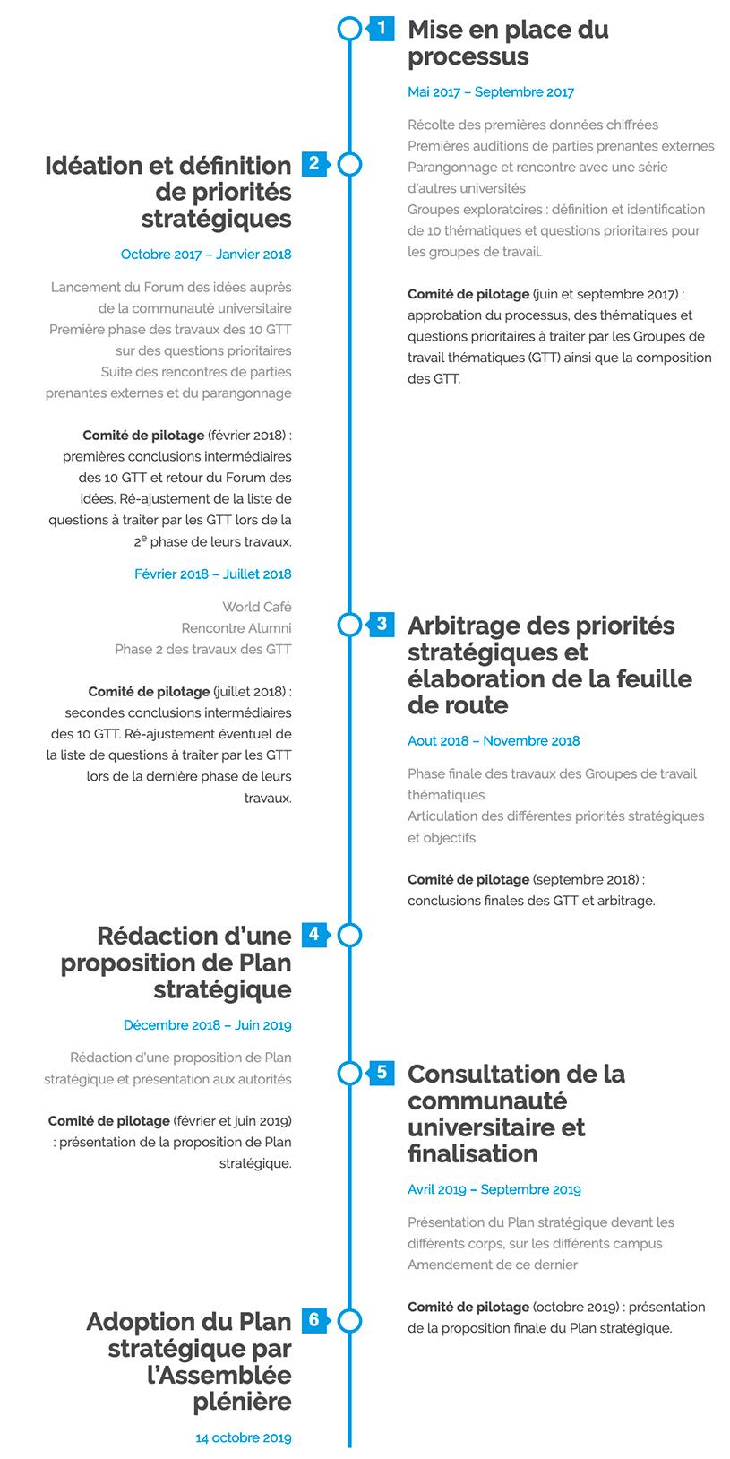 Ligne du temps - Cap 2030